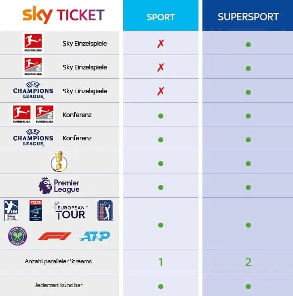 Sky Ticket - Sport Supersport